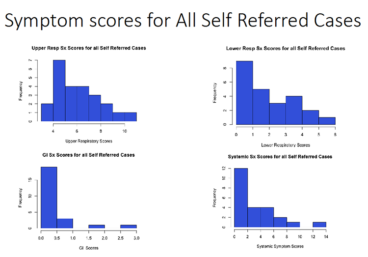 Symptom scores for All Self Referred Cases