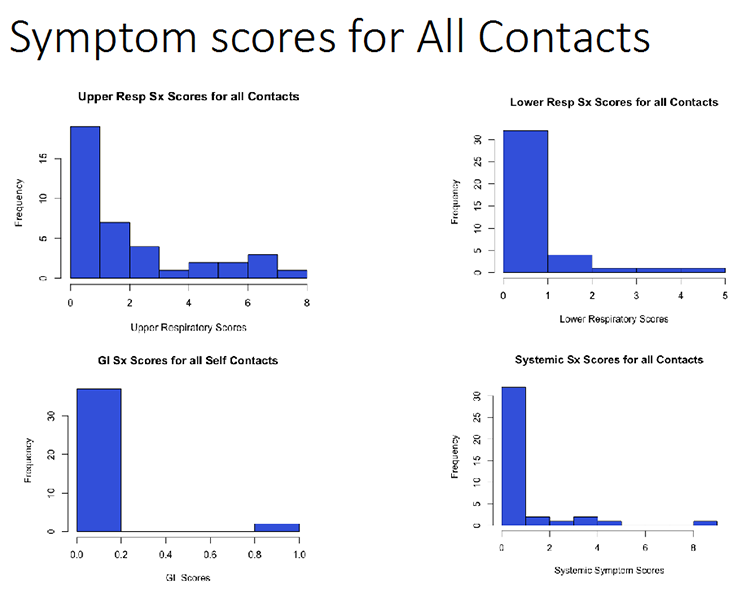 Symptom scores for All Contacts